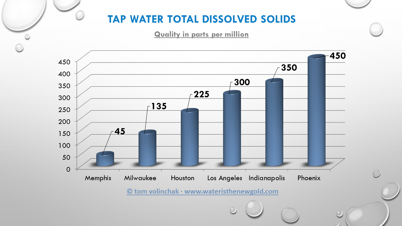 Tds One Measure Of Water Quality Water Is The New Gold