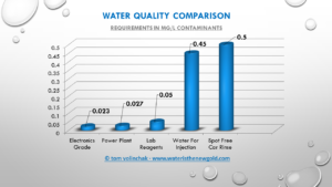 water-requirement-comparison